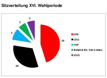 Sitzverteilung XVI Wahlperiode