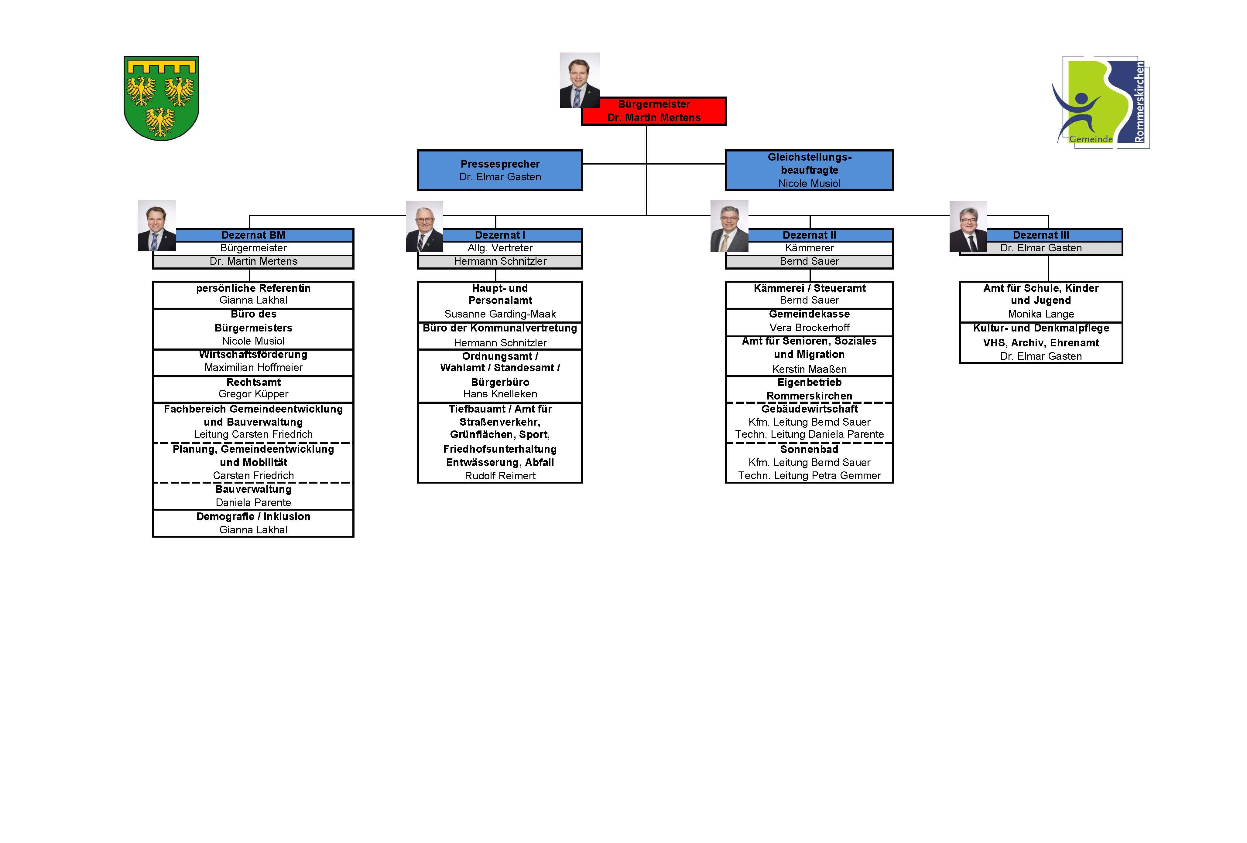 Organigramm der Verwaltung