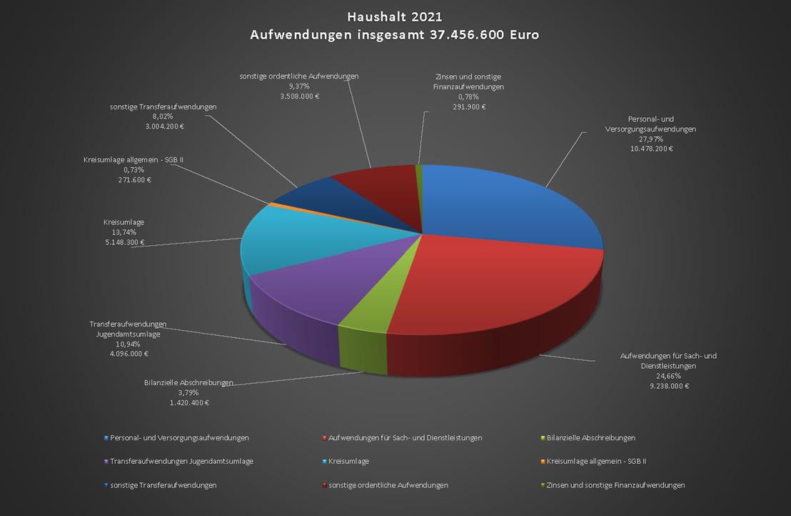 Haushalt 2021 - Aufwendungen